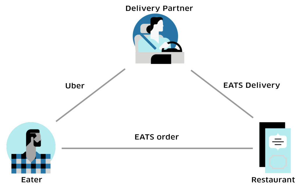 The UberEATS marketplace includes three parties: restaurants, delivery-partners and eaters. This new dynamic turns Uber's traditional two-sided model on its head.