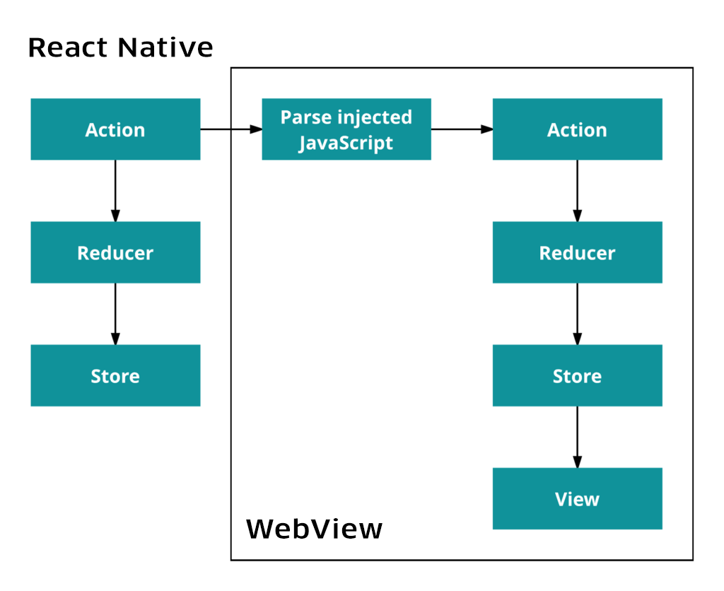 The above diagram showcases interaction between the native and web Restaurant Dashboard Flux stores.